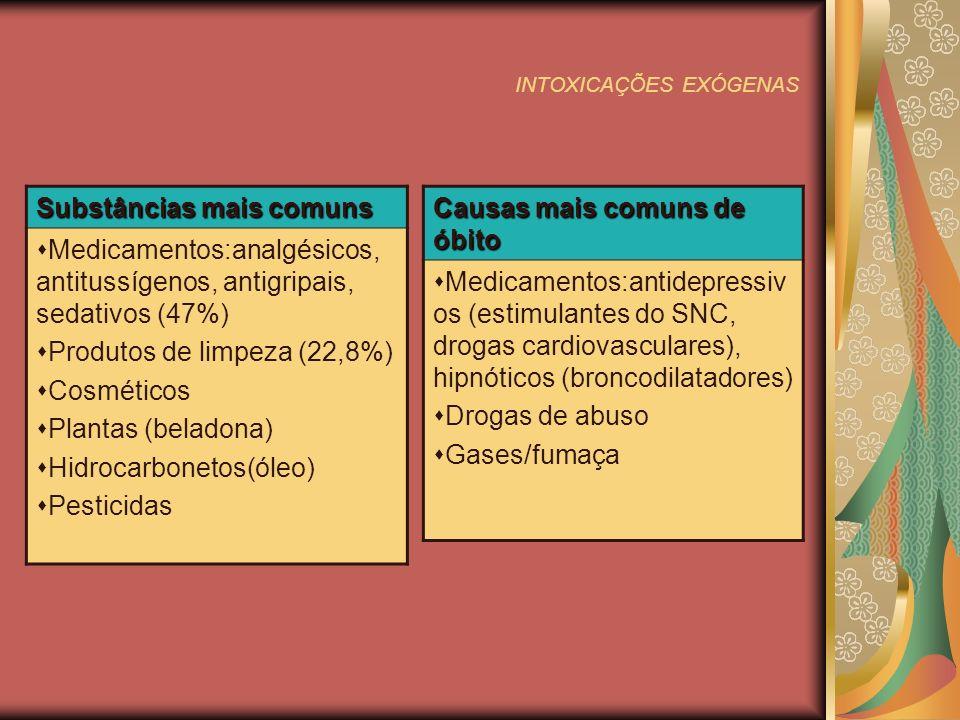 INTOXICAÇÕES EXÓGENAS Substâncias mais comuns Medicamentos:analgésicos, antitussígenos, antigripais, sedativos (47%) Produtos de limpeza (22,8%) Cosméticos Plantas (beladona) Hidrocarbonetos(óleo) Pesticidas Causas mais comuns de óbito Medicamentos:antidepressiv os (estimulantes do SNC, drogas cardiovasculares), hipnóticos (broncodilatadores) Drogas de abuso Gases/fumaça
