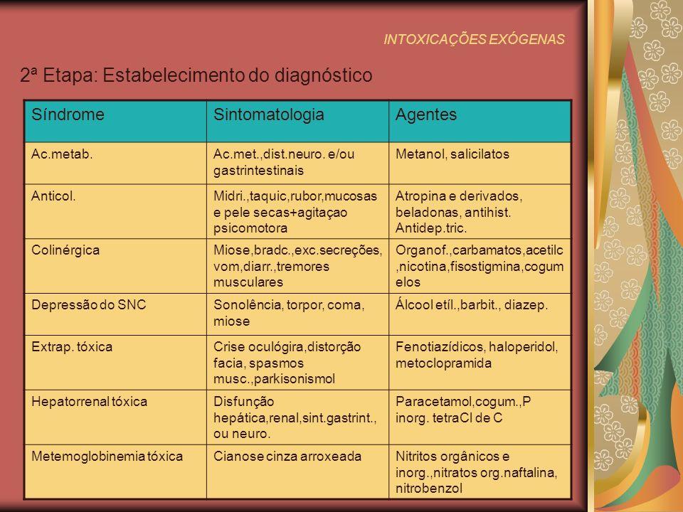 INTOXICAÇÕES EXÓGENAS 2ª Etapa: Estabelecimento do diagnóstico SíndromeSintomatologiaAgentes Ac.metab.Ac.met.,dist.neuro.