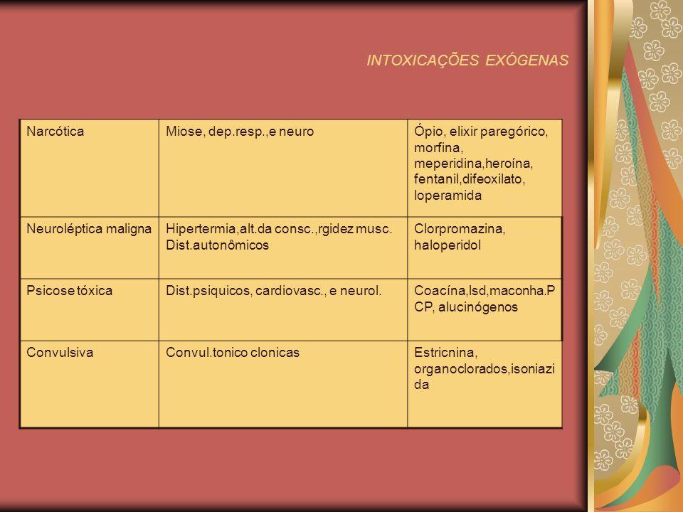 INTOXICAÇÕES EXÓGENAS NarcóticaMiose, dep.resp.,e neuroÓpio, elixir paregórico, morfina, meperidina,heroína, fentanil,difeoxilato, loperamida Neuroléptica malignaHipertermia,alt.da consc.,rgidez musc.