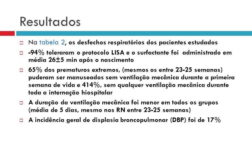 Na tabela 2, os desfechos respiratórios dos pacientes estudados -94% toleraram o protocolo LISA e o surfactante foi administrado em média 26±5 min após o nascimento 65% dos prematuros extremos, (mesmos os entre 23-25 semanas) puderam ser manuseados sem ventilação mecânica durante a primeira semana de vida e 414%, sem qualquer ventilação mecânica durante toda a internação hiospitalar A duração da ventilação mecânica foi menor em todos os grupos (média de 5 dias, mesmo nos RN entre 23-25 semanas) A incidência geral de displasia broncopulmonar (DBP) foi de 17% Resultados