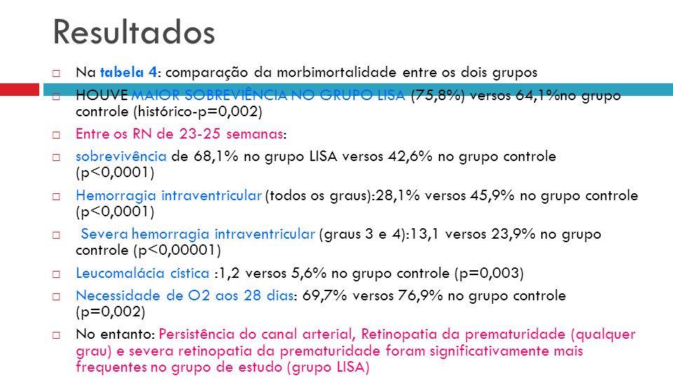 Na tabela 4: comparação da morbimortalidade entre os dois grupos HOUVE MAIOR SOBREVIÊNCIA NO GRUPO LISA (75,8%) versos 64,1%no grupo controle (histórico-p=0,002) Entre os RN de 23-25 semanas: sobrevivência de 68,1% no grupo LISA versos 42,6% no grupo controle (p<0,0001) Hemorragia intraventricular (todos os graus):28,1% versos 45,9% no grupo controle (p<0,0001) Severa hemorragia intraventricular (graus 3 e 4):13,1 versos 23,9% no grupo controle (p<0,00001) Leucomalácia cística :1,2 versos 5,6% no grupo controle (p=0,003) Necessidade de O2 aos 28 dias: 69,7% versos 76,9% no grupo controle (p=0,002) No entanto: Persistência do canal arterial, Retinopatia da prematuridade (qualquer grau) e severa retinopatia da prematuridade foram significativamente mais frequentes no grupo de estudo (grupo LISA) Resultados
