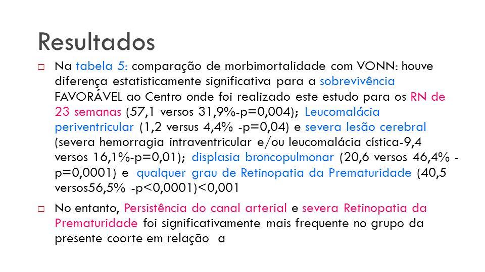 Na tabela 5: comparação de morbimortalidade com VONN: houve diferença estatisticamente significativa para a sobrevivência FAVORÁVEL ao Centro onde foi realizado este estudo para os RN de 23 semanas (57,1 versos 31,9%-p=0,004); Leucomalácia periventricular (1,2 versus 4,4% -p=0,04) e severa lesão cerebral (severa hemorragia intraventricular e/ou leucomalácia cística-9,4 versos 16,1%-p=0,01); displasia broncopulmonar (20,6 versos 46,4% - p=0,0001) e qualquer grau de Retinopatia da Prematuridade (40,5 versos56,5% -p<0,0001)<0,001 No entanto, Persistência do canal arterial e severa Retinopatia da Prematuridade foi significativamente mais frequente no grupo da presente coorte em relação a Resultados