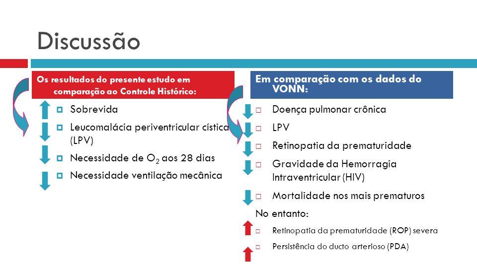 Discussão Sobrevida Leucomalácia periventricular cística (LPV) Necessidade de O 2 aos 28 dias Necessidade ventilação mecânica Doença pulmonar crônica LPV Retinopatia da prematuridade Gravidade da Hemorragia Intraventricular (HIV) Mortalidade nos mais prematuros No entanto: Retinopatia da prematuridade (ROP) severa Persistência do ducto arterioso (PDA) Os resultados do presente estudo em comparação ao Controle Histórico: Em comparação com os dados do VONN: