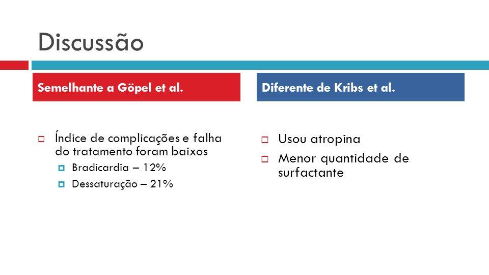 Discussão Índice de complicações e falha do tratamento foram baixos Bradicardia – 12% Dessaturação – 21% Usou atropina Menor quantidade de surfactante Semelhante a Göpel et al.Diferente de Kribs et al.