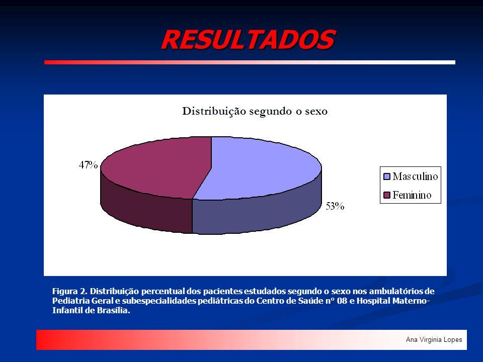RESULTADOS Ana Virginia Lopes Figura 2. Distribuição percentual dos pacientes estudados segundo o sexo nos ambulatórios de Pediatria Geral e subespeci