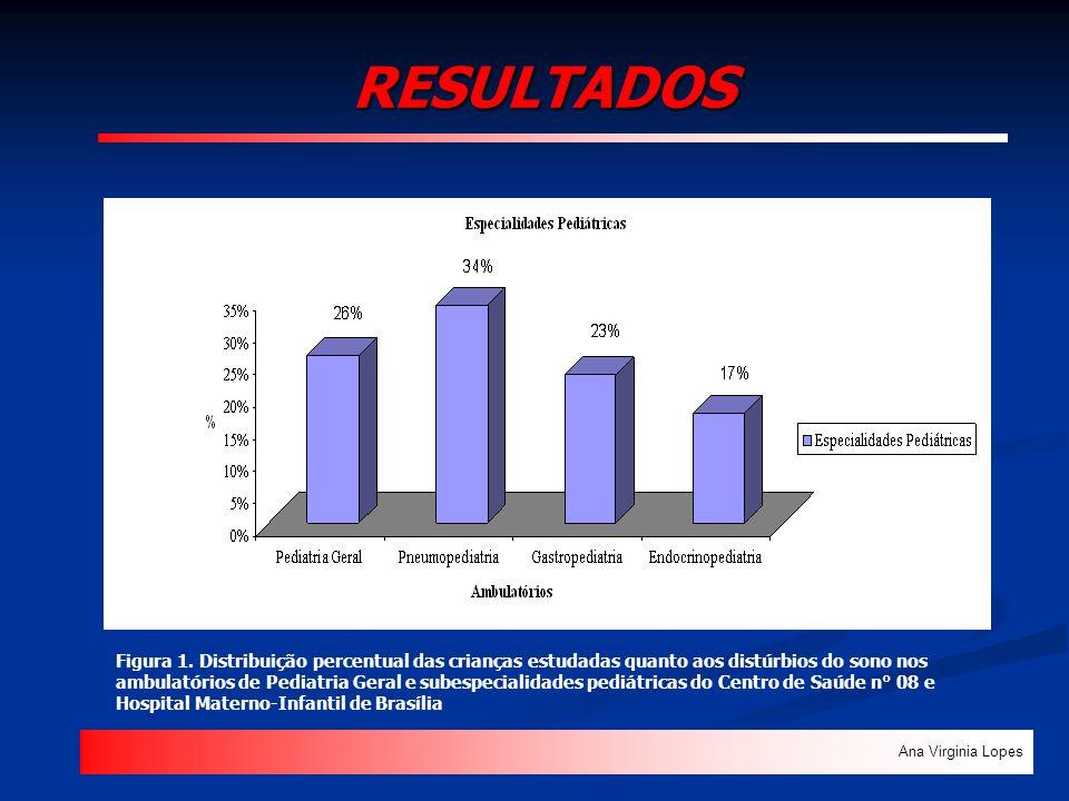 RESULTADOS Ana Virginia Lopes Figura 1. Distribuição percentual das crianças estudadas quanto aos distúrbios do sono nos ambulatórios de Pediatria Ger