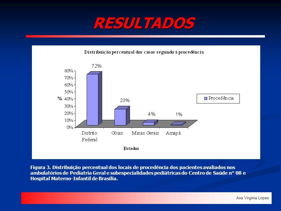 RESULTADOS Ana Virginia Lopes Figura 3. Distribuição percentual dos locais de procedência dos pacientes avaliados nos ambulatórios de Pediatria Geral