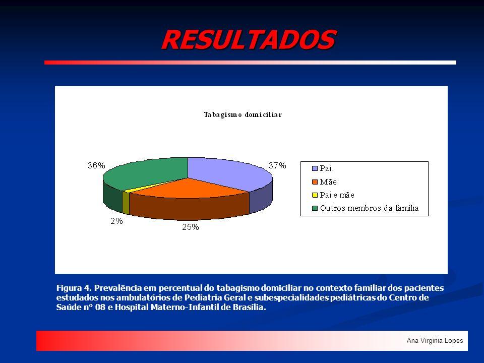 RESULTADOS Ana Virginia Lopes Figura 4. Prevalência em percentual do tabagismo domiciliar no contexto familiar dos pacientes estudados nos ambulatório