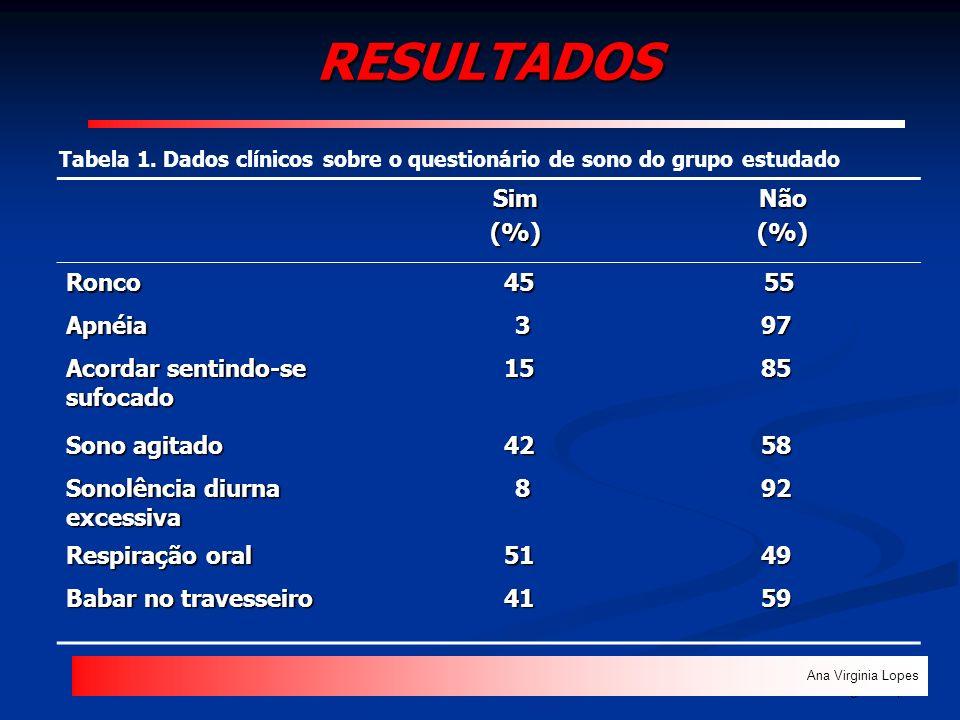 RESULTADOS Ana Virginia Lopes Sim Sim (%) (%) Não Não (%) (%)Ronco 45 45 55 55 Apnéia 397 Acordar sentindo-se sufocado 15 1585 Sono agitado 42 4258 So