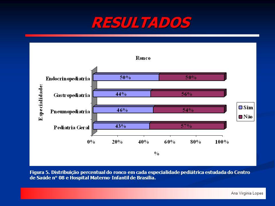RESULTADOS Figura 5. Distribuição percentual do ronco em cada especialidade pediátrica estudada do Centro de Saúde n° 08 e Hospital Materno-Infantil d