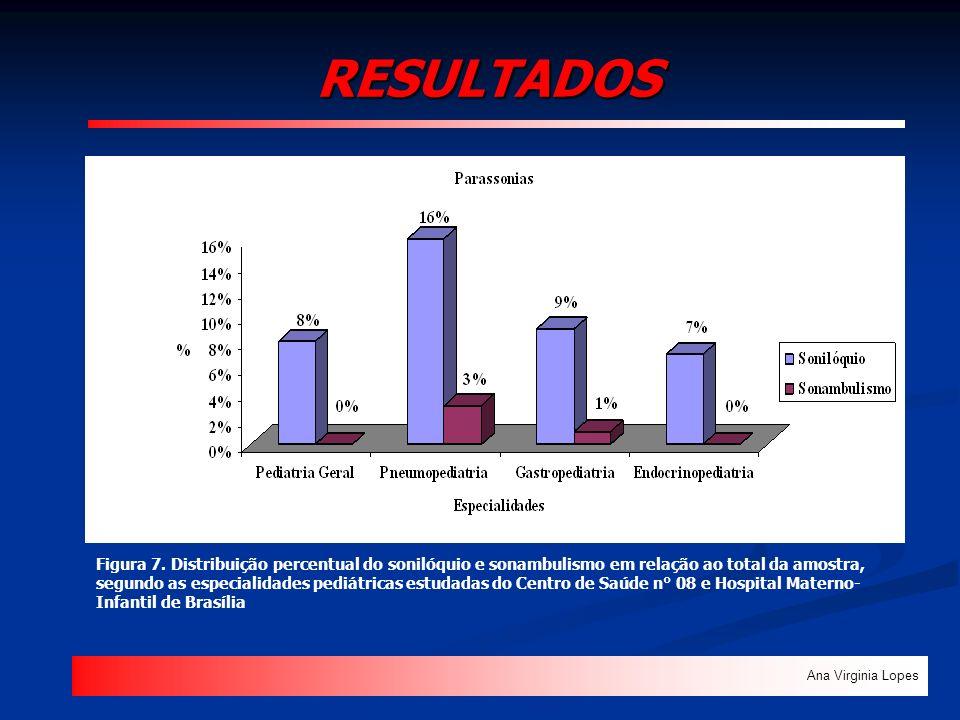RESULTADOS Ana Virginia Lopes Figura 7. Distribuição percentual do sonilóquio e sonambulismo em relação ao total da amostra, segundo as especialidades