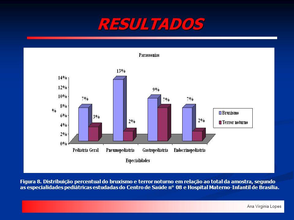 RESULTADOS Ana Virginia Lopes Figura 8. Distribuição percentual do bruxismo e terror noturno em relação ao total da amostra, segundo as especialidades