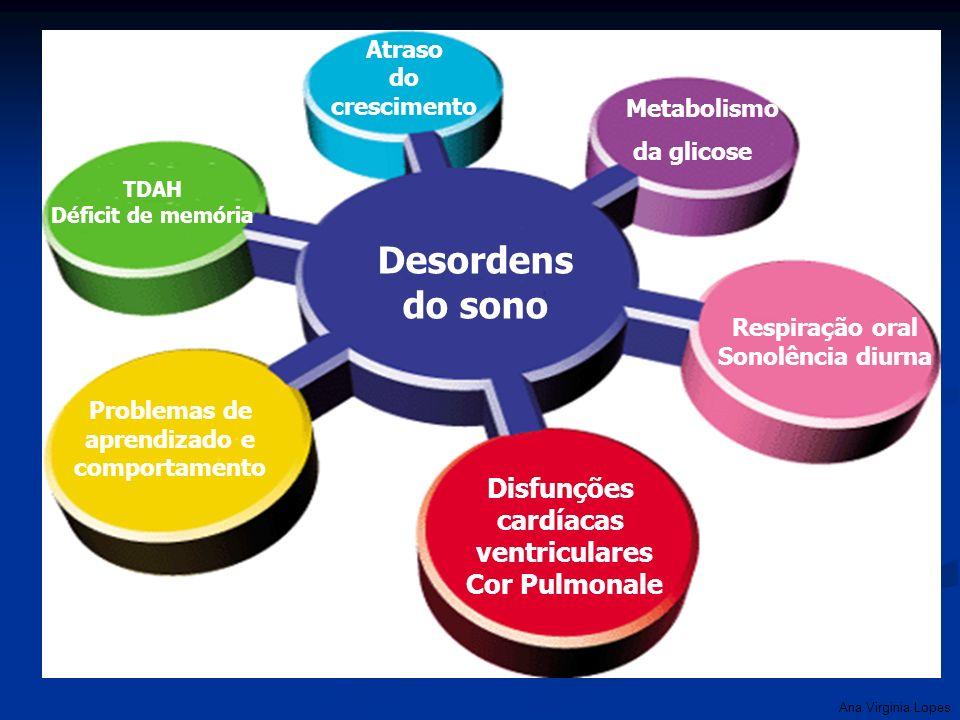 Ana Virginia Lopes Desordens do sono Disfunções cardíacas ventriculares Cor Pulmonale Respiração oral Sonolência diurna Atraso do crescimento TDAH Déf