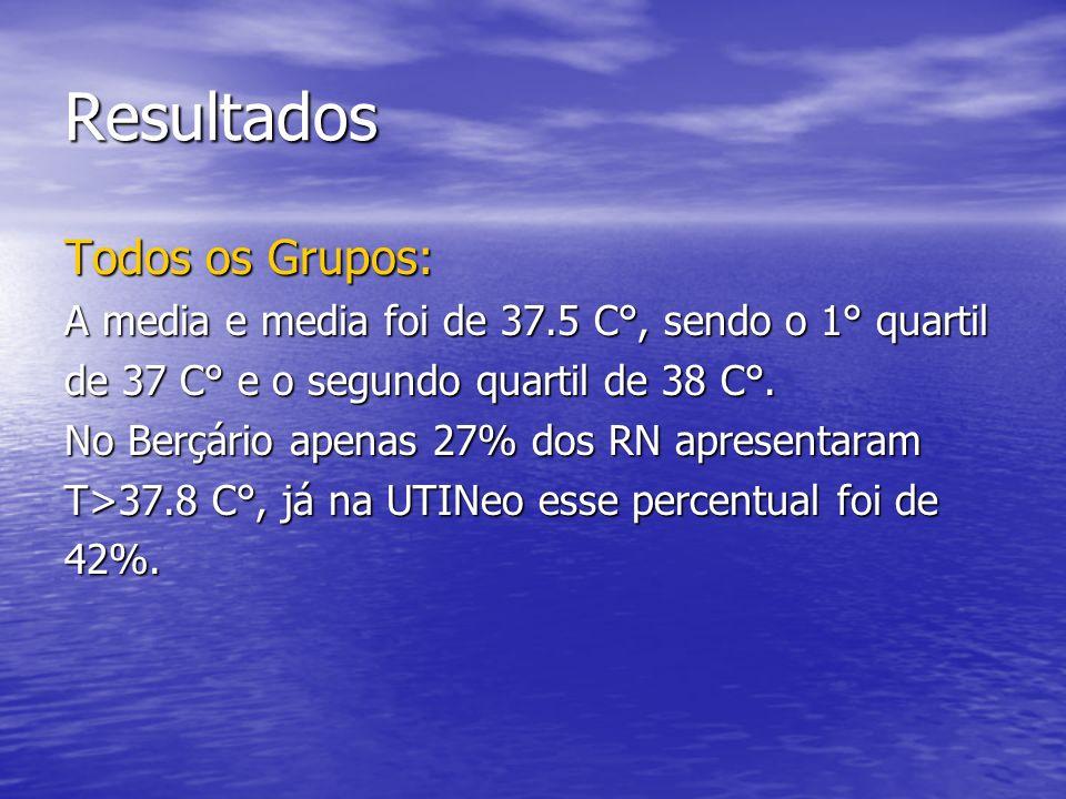 Resultados Todos os Grupos: A media e media foi de 37.5 C°, sendo o 1° quartil de 37 C° e o segundo quartil de 38 C°. No Berçário apenas 27% dos RN ap