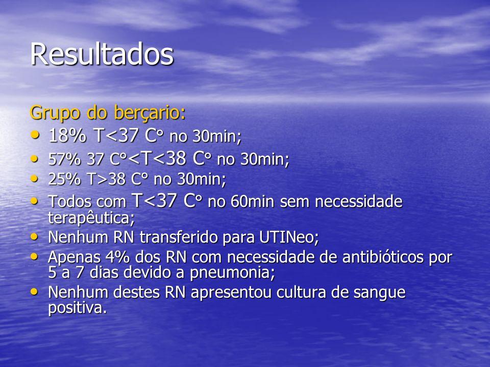 Resultados Grupo do berçario: 18% T<37 C ° no 30min; 18% T<37 C ° no 30min; 57% 37 C° <T<38 C ° no 30min; 57% 37 C° <T<38 C ° no 30min; 25% T>38 C° no