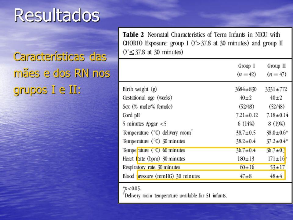 Resultados Características das mães e dos RN nos grupos I e II: