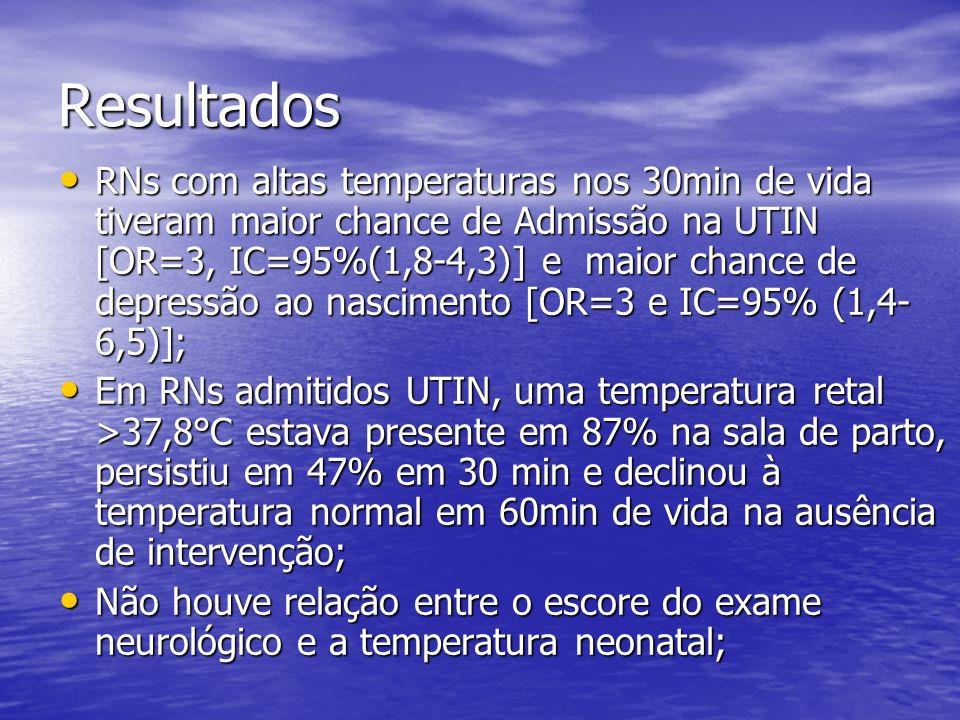 Resultados RNs com altas temperaturas nos 30min de vida tiveram maior chance de Admissão na UTIN [OR=3, IC=95%(1,8-4,3)] e maior chance de depressão a