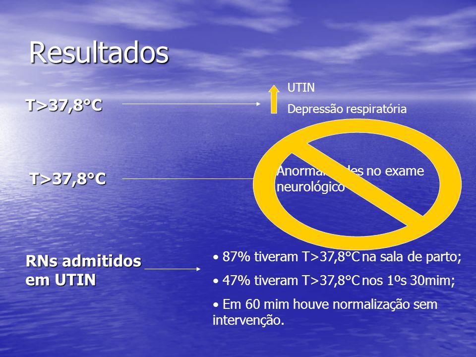 Resultados T>37,8°C UTIN Depressão respiratória RNs admitidos em UTIN 87% tiveram T>37,8°C na sala de parto; 47% tiveram T>37,8°C nos 1ºs 30mim; Em 60