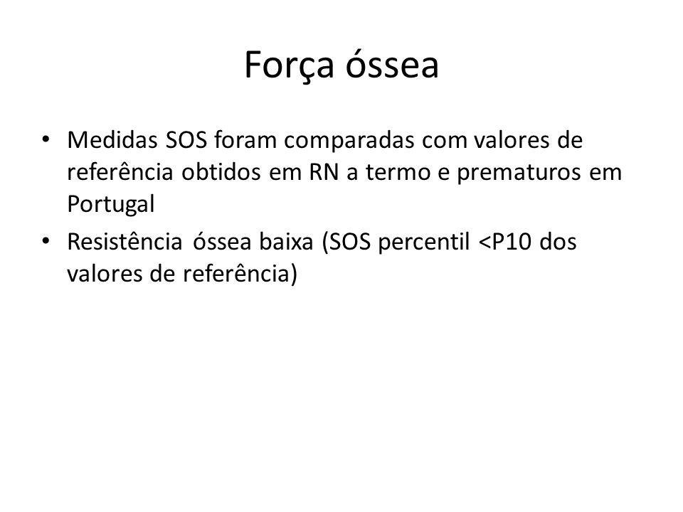 Força óssea Medidas SOS foram comparadas com valores de referência obtidos em RN a termo e prematuros em Portugal Resistência óssea baixa (SOS percent