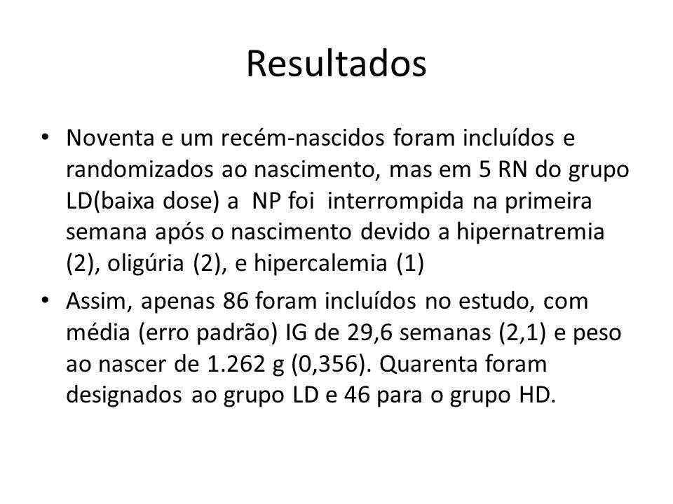 Resultados Noventa e um recém-nascidos foram incluídos e randomizados ao nascimento, mas em 5 RN do grupo LD(baixa dose) a NP foi interrompida na prim