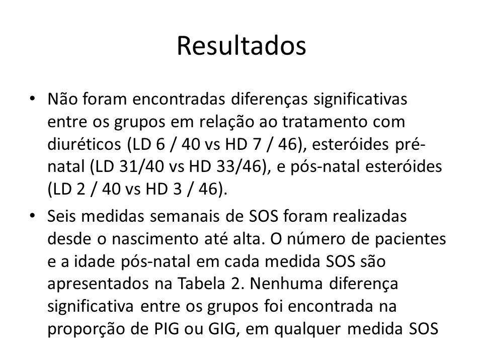 Resultados Não foram encontradas diferenças significativas entre os grupos em relação ao tratamento com diuréticos (LD 6 / 40 vs HD 7 / 46), esteróide