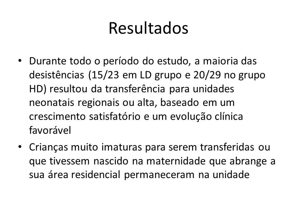 Resultados Durante todo o período do estudo, a maioria das desistências (15/23 em LD grupo e 20/29 no grupo HD) resultou da transferência para unidade