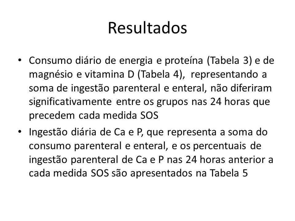 Resultados Consumo diário de energia e proteína (Tabela 3) e de magnésio e vitamina D (Tabela 4), representando a soma de ingestão parenteral e entera
