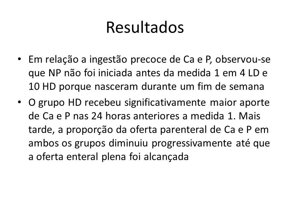 Resultados Em relação a ingestão precoce de Ca e P, observou-se que NP não foi iniciada antes da medida 1 em 4 LD e 10 HD porque nasceram durante um f