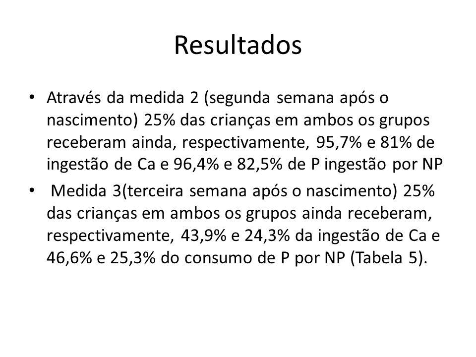 Resultados Através da medida 2 (segunda semana após o nascimento) 25% das crianças em ambos os grupos receberam ainda, respectivamente, 95,7% e 81% de