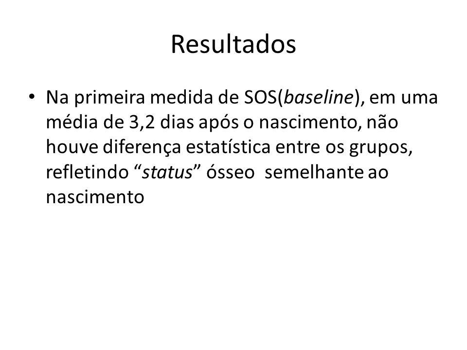 Resultados Na primeira medida de SOS(baseline), em uma média de 3,2 dias após o nascimento, não houve diferença estatística entre os grupos, refletind