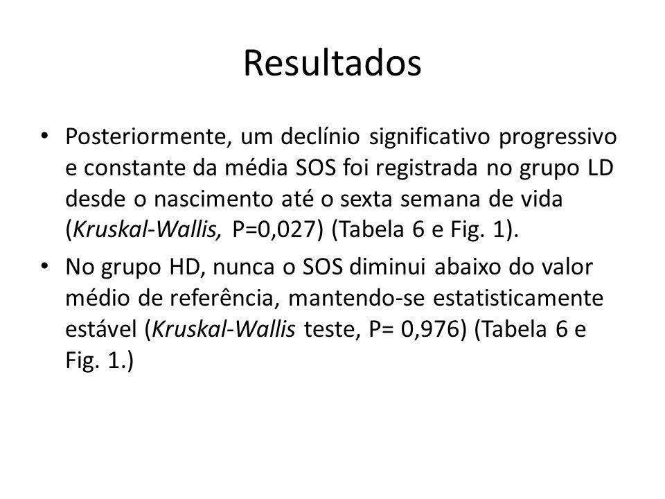 Resultados Posteriormente, um declínio significativo progressivo e constante da média SOS foi registrada no grupo LD desde o nascimento até o sexta se