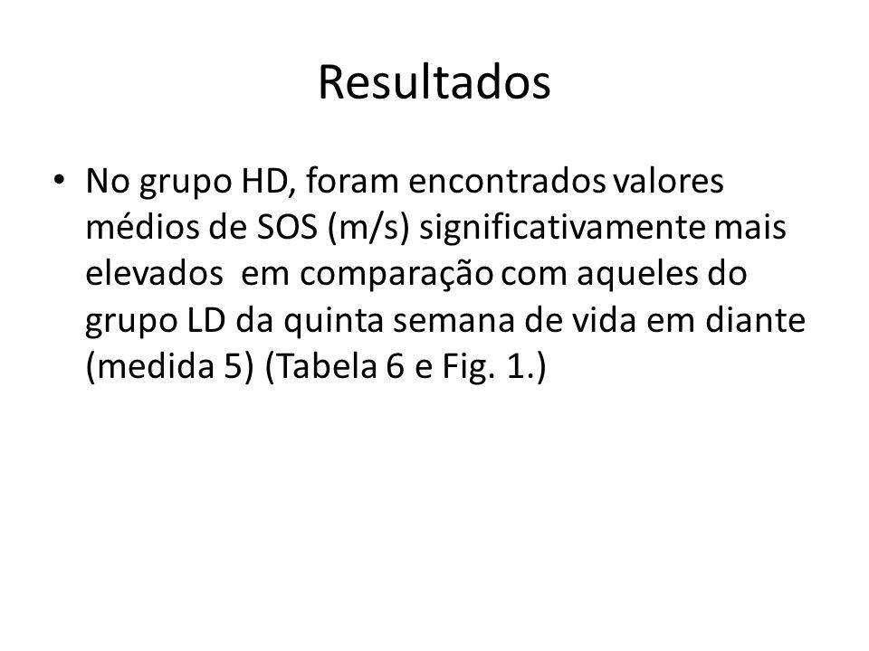 Resultados No grupo HD, foram encontrados valores médios de SOS (m/s) significativamente mais elevados em comparação com aqueles do grupo LD da quinta