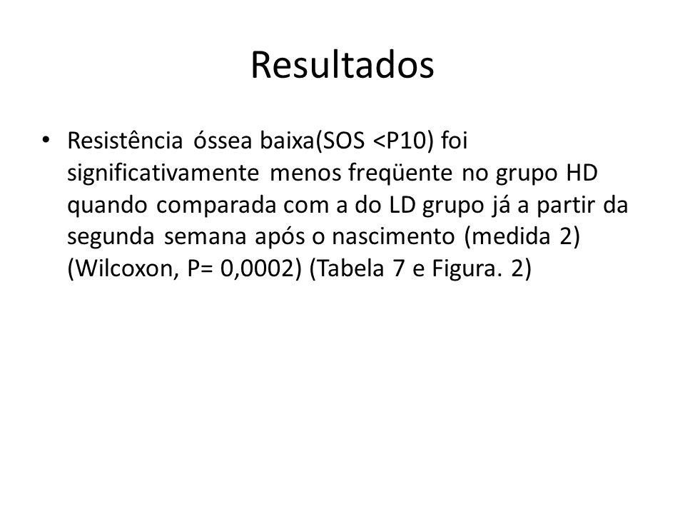 Resultados Resistência óssea baixa(SOS <P10) foi significativamente menos freqüente no grupo HD quando comparada com a do LD grupo já a partir da segu