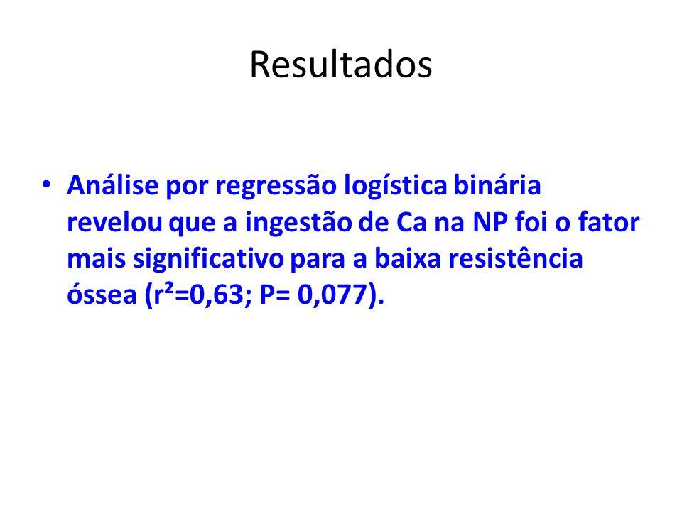 Resultados Análise por regressão logística binária revelou que a ingestão de Ca na NP foi o fator mais significativo para a baixa resistência óssea (r