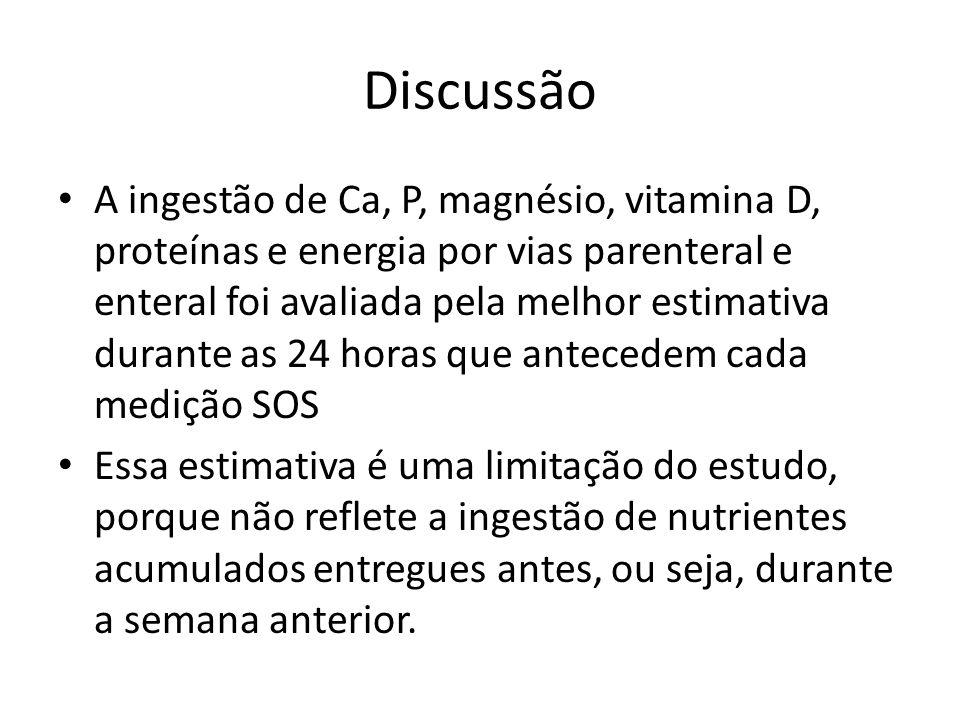 Discussão A ingestão de Ca, P, magnésio, vitamina D, proteínas e energia por vias parenteral e enteral foi avaliada pela melhor estimativa durante as