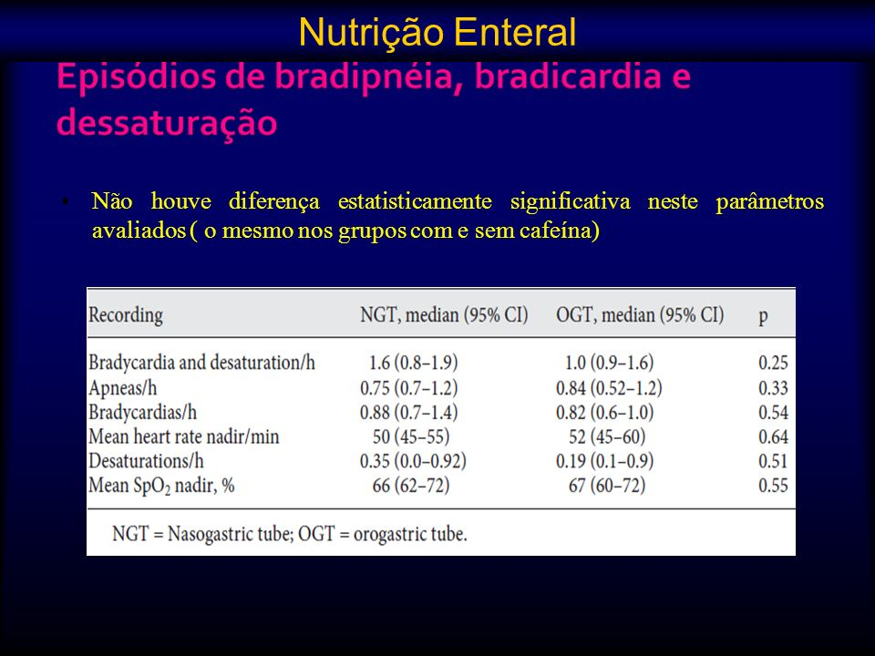 Não houve diferença estatisticamente significativa neste parâmetros avaliados ( o mesmo nos grupos com e sem cafeína) Nutrição Enteral
