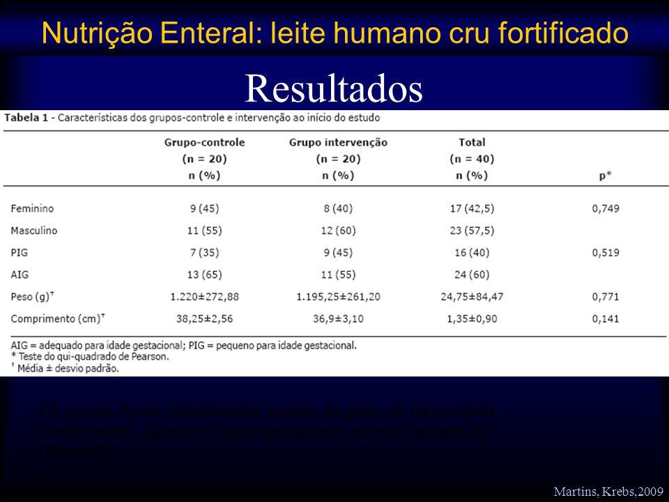 Resultados Os grupos foram semelhantes quanto ao peso de nascimento, comprimento, gênero e idade gestacional ao início do estudo (Tabela 1). Nutrição