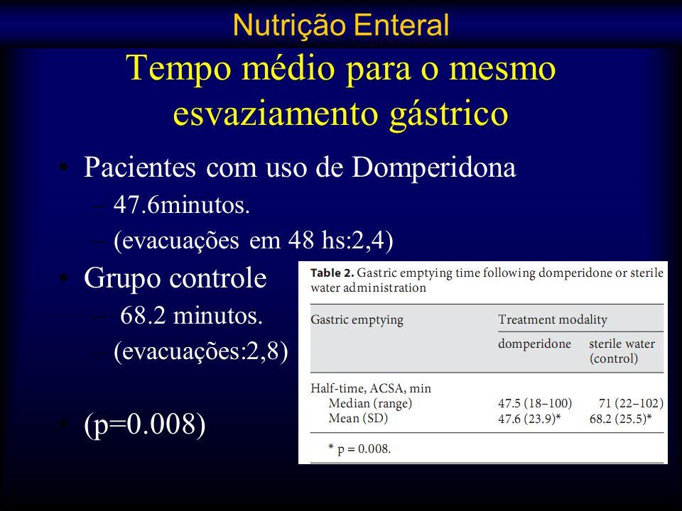 Tempo médio para o mesmo esvaziamento gástrico Pacientes com uso de Domperidona –47.6minutos. –(evacuações em 48 hs:2,4) Grupo controle – 68.2 minutos