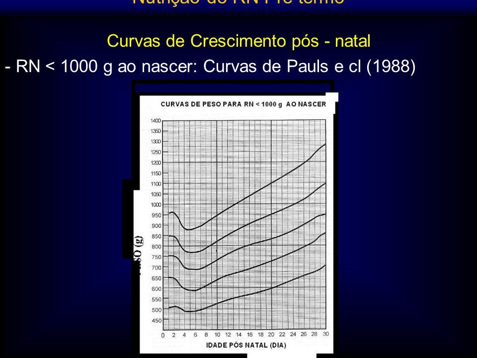 Curvas de Crescimento pós - natal - RN < 1000 g ao nascer: Curvas de Pauls e cl (1988) Nutrição do RN Pré termo