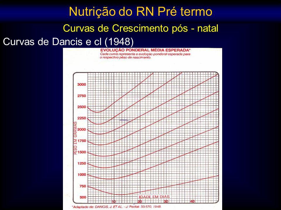 Curvas de Crescimento pós - natal Curvas de Dancis e cl (1948) Nutrição do RN Pré termo