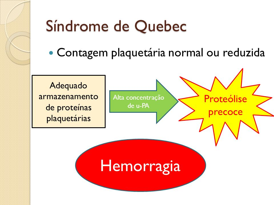 Síndrome de Quebec Contagem plaquetária normal ou reduzida Adequado armazenamento de proteínas plaquetárias Alta concentração de u-PA Proteólise preco