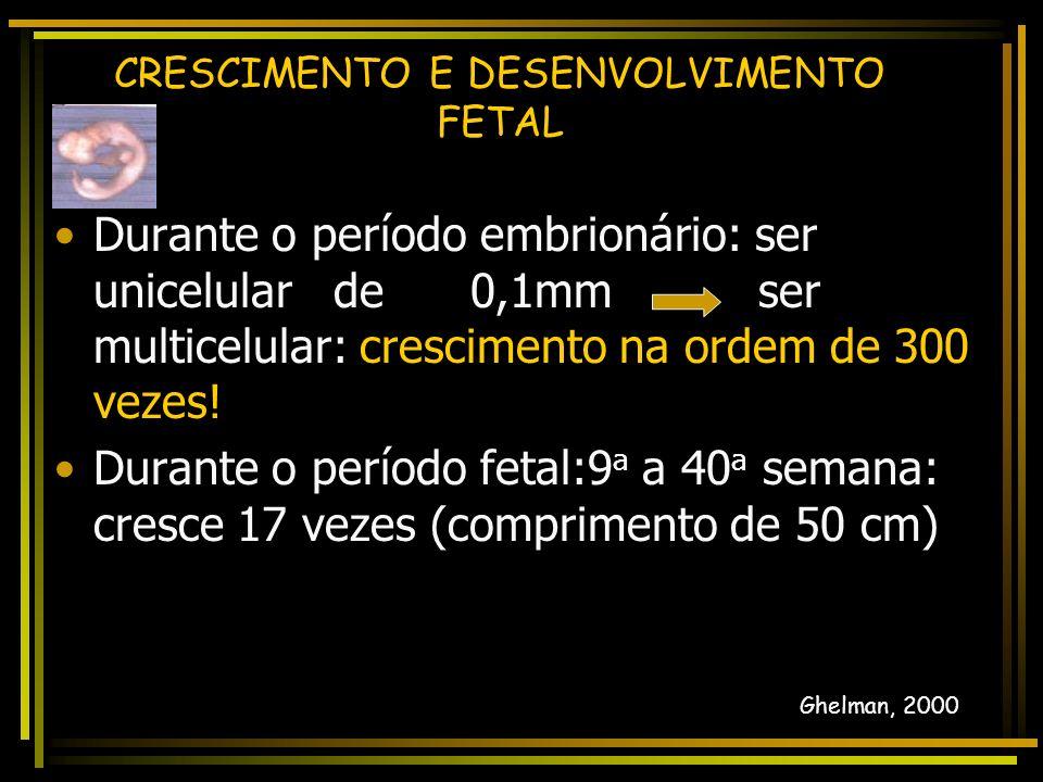 CRESCIMENTO E DESENVOLVIMENTO FETAL Fases do período embrionário Precoce 1as 3 semanas -1 a sem: Fertilização ao blastocisto ( migração tubária ) – 6