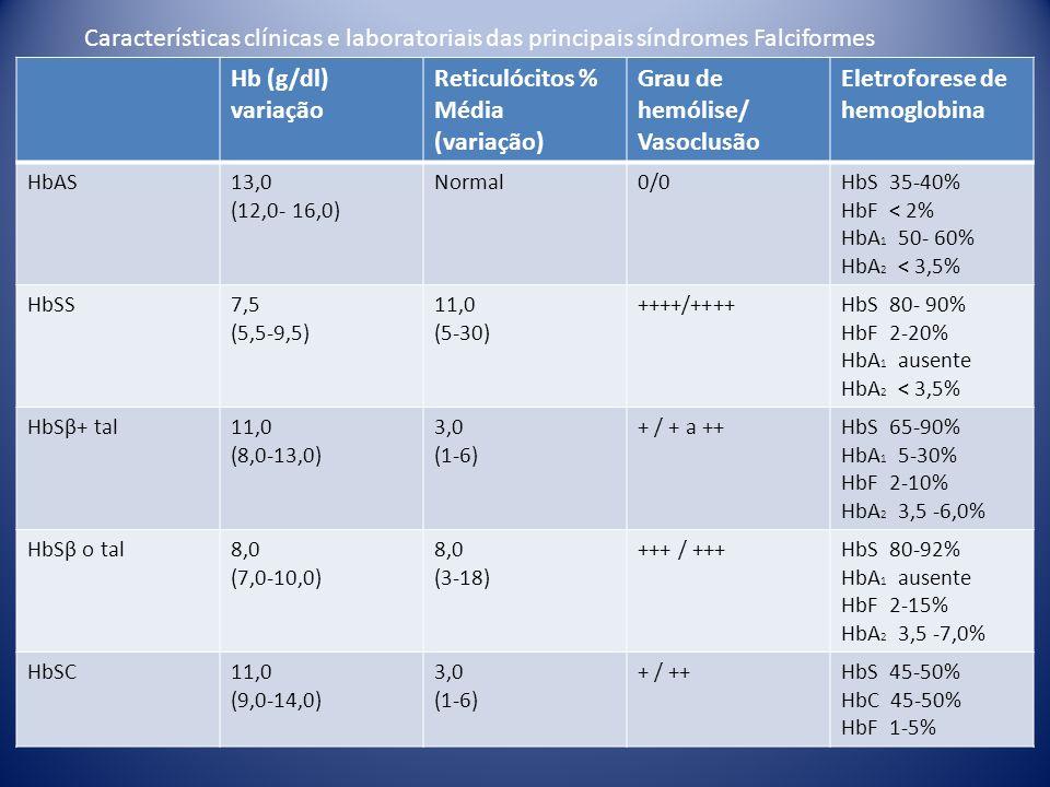 Hb (g/dl) variação Reticulócitos % Média (variação) Grau de hemólise/ Vasoclusão Eletroforese de hemoglobina HbAS13,0 (12,0- 16,0) Normal0/0HbS 35-40%