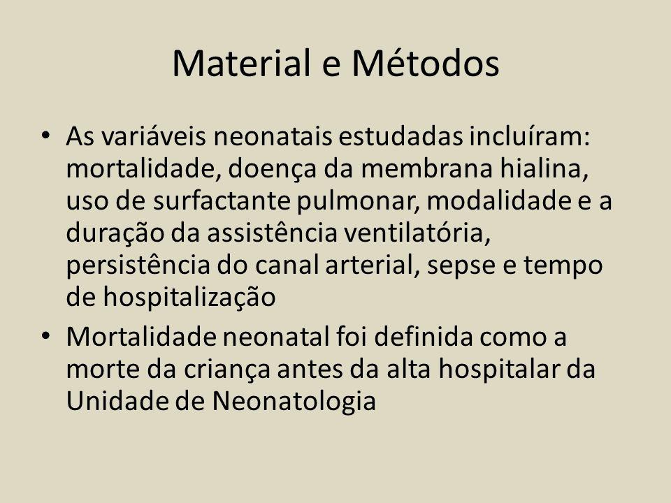 Material e Métodos As variáveis neonatais estudadas incluíram: mortalidade, doença da membrana hialina, uso de surfactante pulmonar, modalidade e a du