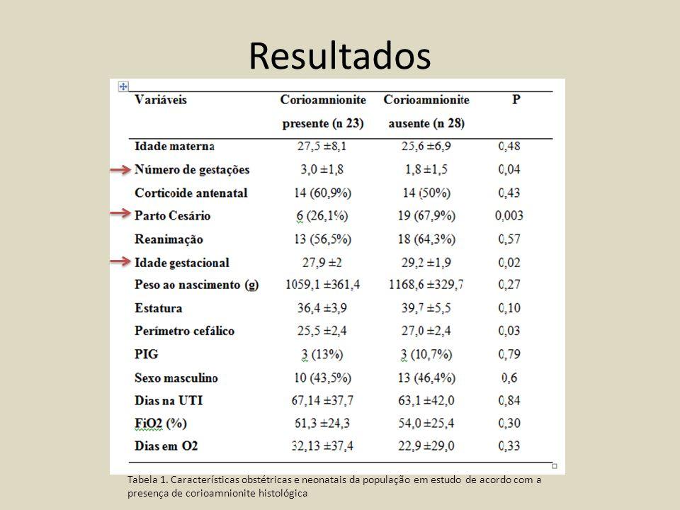 Resultados Tabela 1. Características obstétricas e neonatais da população em estudo de acordo com a presença de corioamnionite histológica