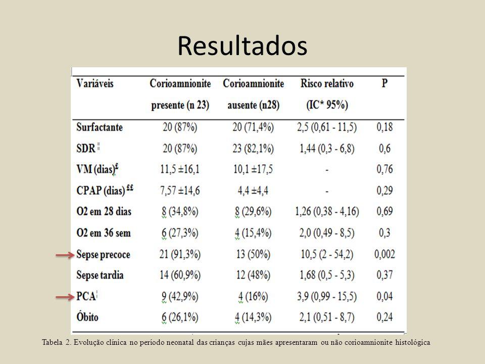Resultados Tabela 2. Evolução clínica no período neonatal das crianças cujas mães apresentaram ou não corioamnionite histológica