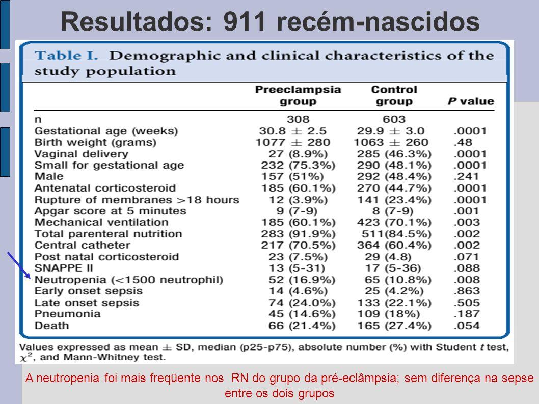 Resultados: 911 recém-nascidos A neutropenia foi mais freqüente nos RN do grupo da pré-eclâmpsia; sem diferença na sepse entre os dois grupos