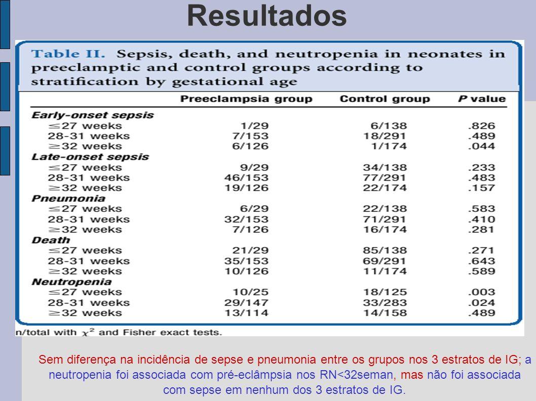 Resultados Sem diferença na incidência de sepse e pneumonia entre os grupos nos 3 estratos de IG; a neutropenia foi associada com pré-eclâmpsia nos RN