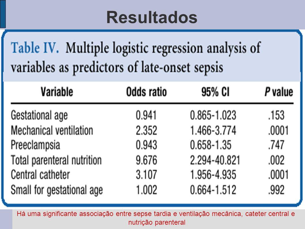 Resultados Há uma significante associação entre sepse tardia e ventilação mecânica, cateter central e nutrição parenteral