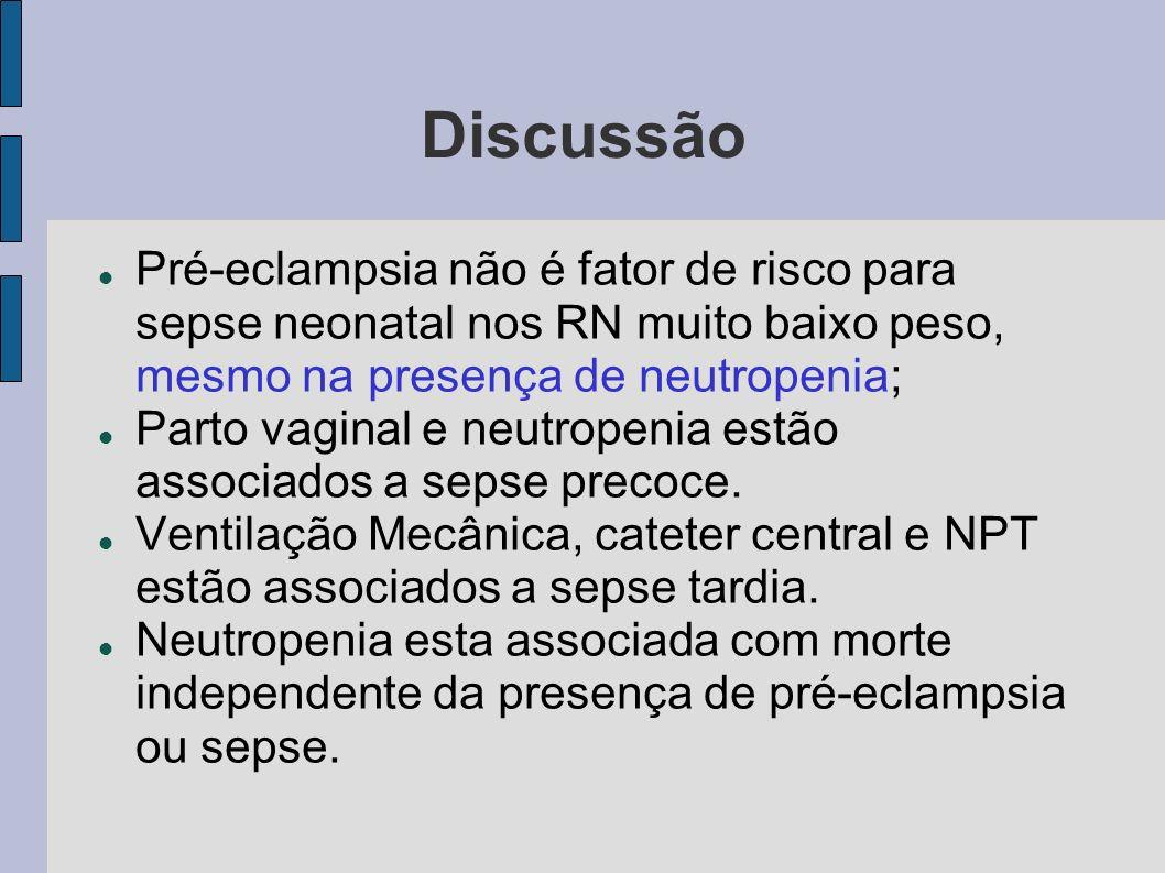 Discussão Pré-eclampsia não é fator de risco para sepse neonatal nos RN muito baixo peso, mesmo na presença de neutropenia; Parto vaginal e neutropeni